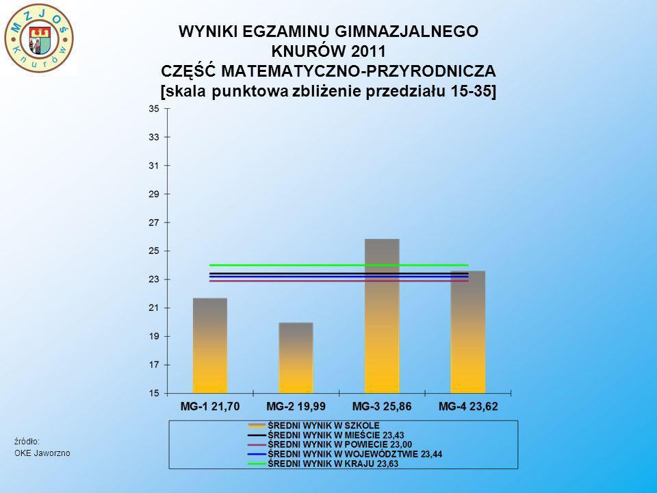 WYNIKI EGZAMINU GIMNAZJALNEGO KNURÓW 2011 CZĘŚĆ MATEMATYCZNO-PRZYRODNICZA [skala punktowa zbliżenie przedziału 15-35]